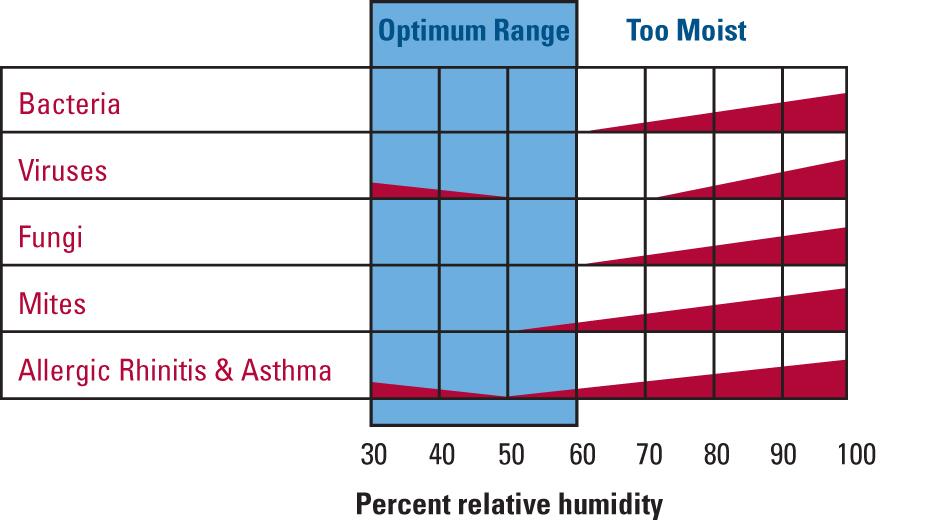optimum-relative-humidity