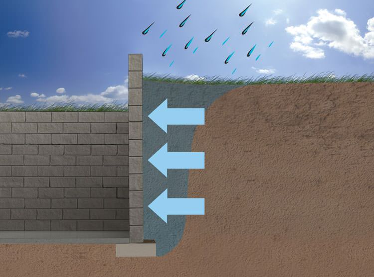 An Introductory Guide to Hydrostatic Pressure